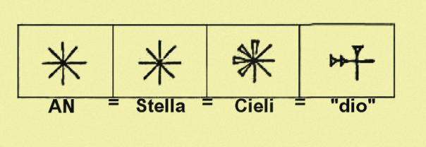 tavola sumera con i significati della stella a otto punte